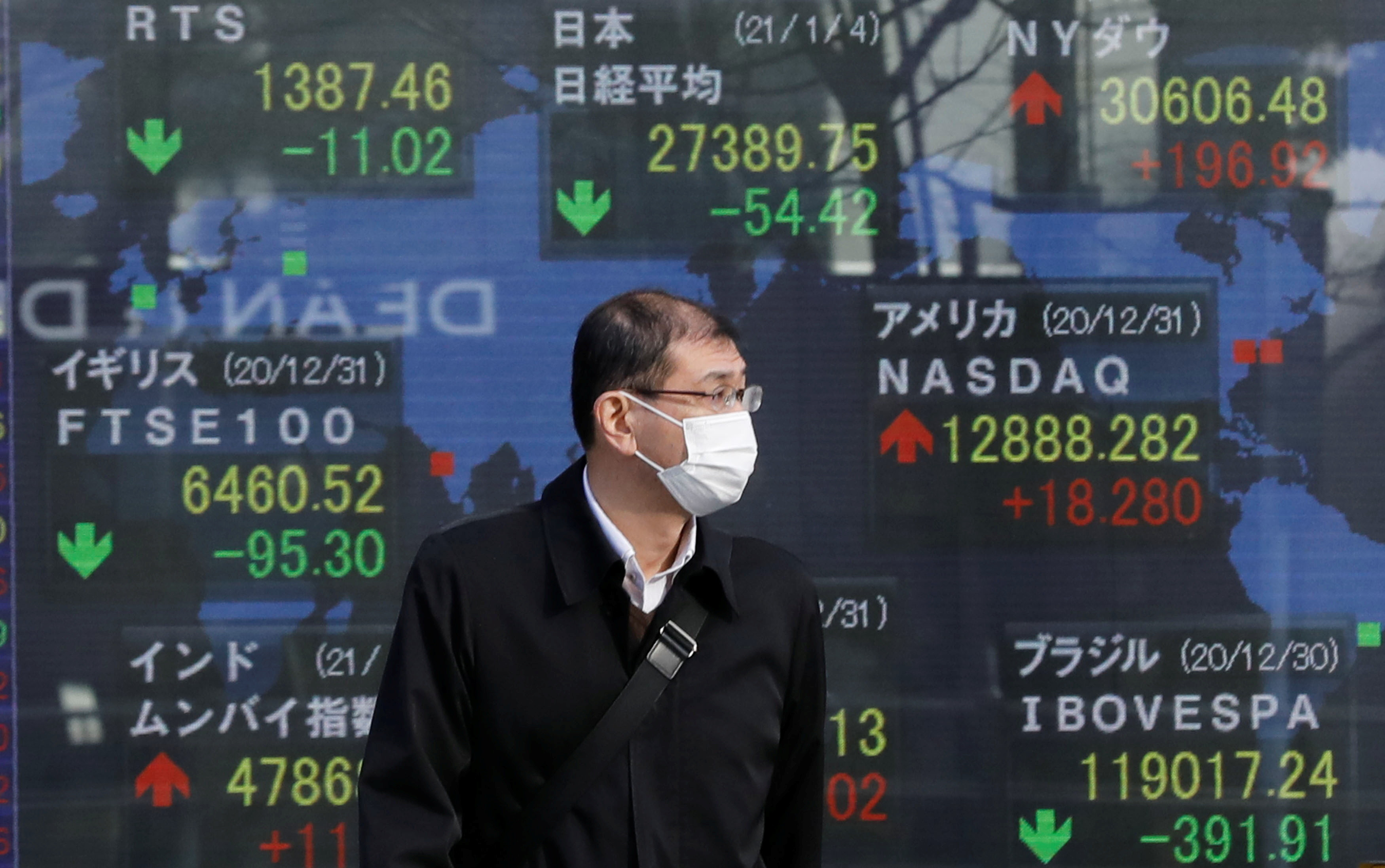 A man wearing a facial mask, following the coronavirus disease (COVID-19) outbreak, stands in front of an electric board showing Nikkei (top in C) and other countries stock index outside a brokerage at a business district in Tokyo, Japan, January 4, 2021. REUTERS/Kim Kyung-Hoon - RC2P0L9GIDED
