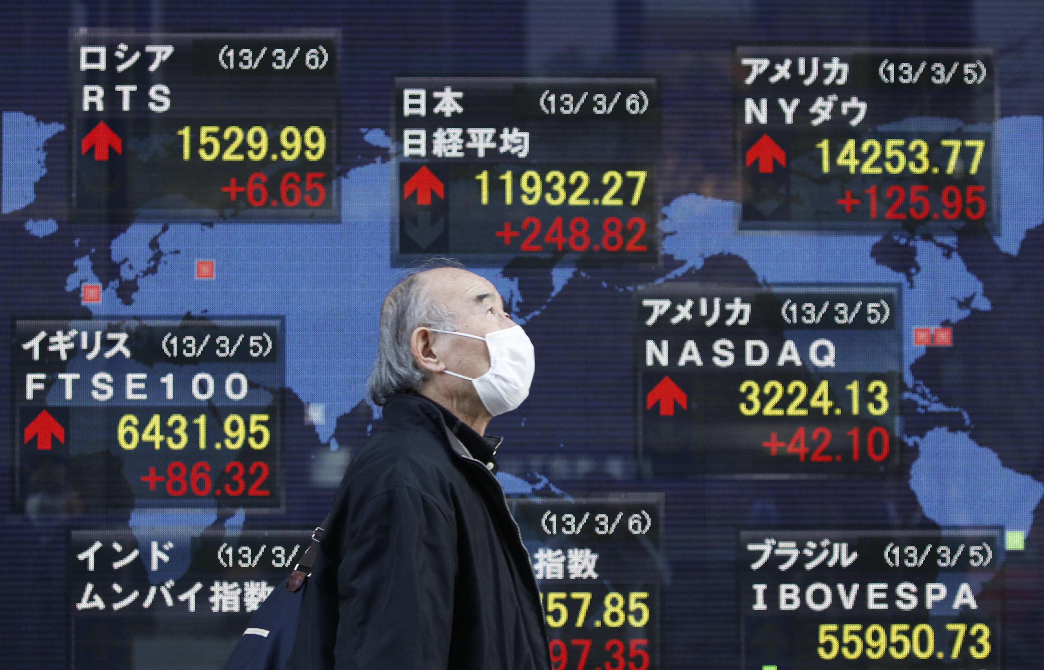 A man walks past a stock index board showing various countries' stock price index outside a brokerage in Tokyo March 6, 2013.  The Nikkei share average scaled a new 4-1/2 year high on Wednesday, within sight of the 12,000 mark, helped by a record closing on Wall Street and prospects of a reflationary policy in Japan to revive growth. REUTERS/Yuya Shino (JAPAN - Tags: BUSINESS) - GM1E93619P201