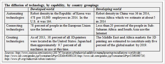 The diffusion of technology, by capability, by country groupings