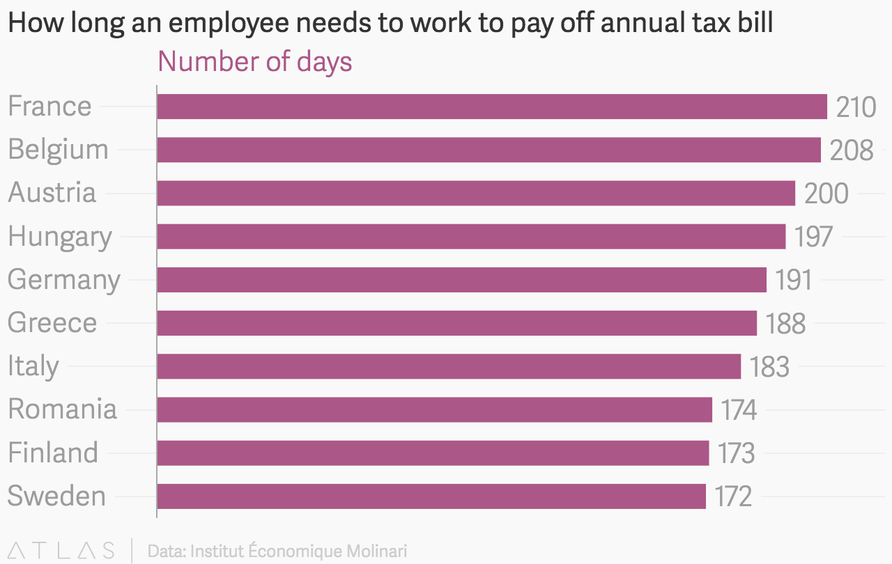 How long an employee needs to work to pay off annual tax bill in days