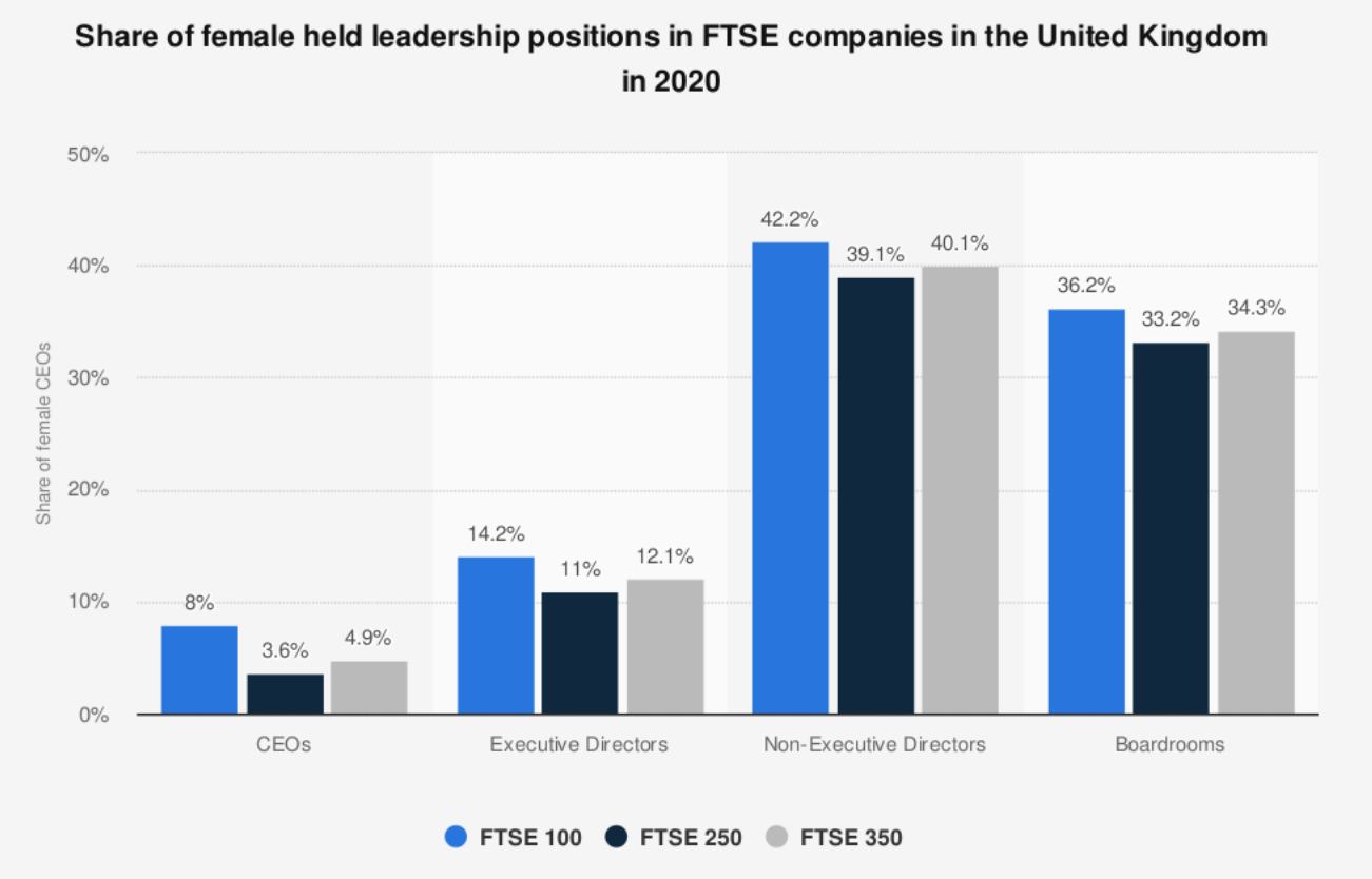 a chart showing the Share of female held leadership positions in FTSE companies in the United Kingdom in 2020