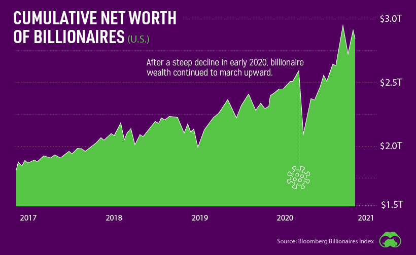 Cumulative net worth of billionaires (U.S.)