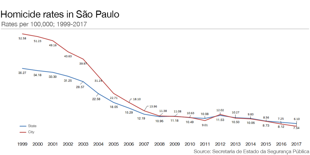 Violent crime in São Paulo has dropped dramatically  Is this