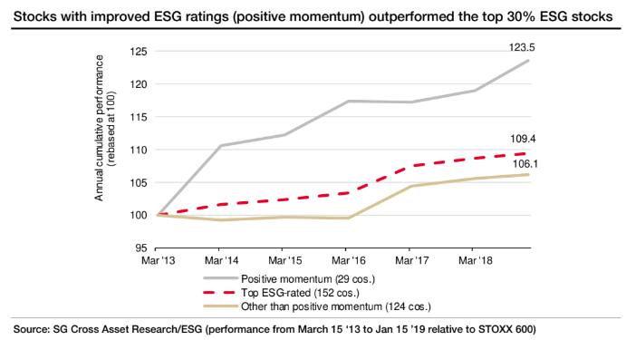 Improving ESG ratings can drive improved performance overall