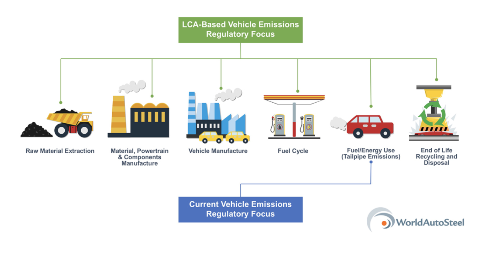 What difference does life cycle assessment-based regulation make?