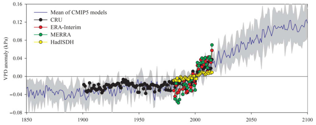 "Global mean vapour pressure deficit anomalies (VPD) of vegetated areas from 1850 to present day. Anomalies are relative to the mean of 1982-2015. Colour is used to show the results from the different climate data sets. Blue line and grey area illustrate the mean and standard deviation of VPD simulated by climate models using the scenario ""RCP4.5""."