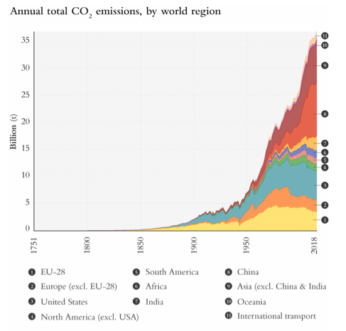 Graph showing global CO2 Emissions by Region.