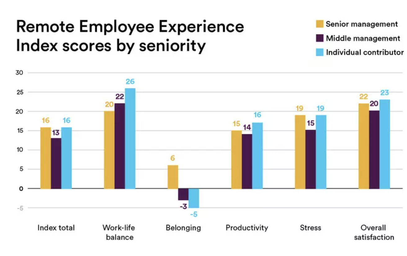 Individual employees and middle managers say they have the least sense of belonging.