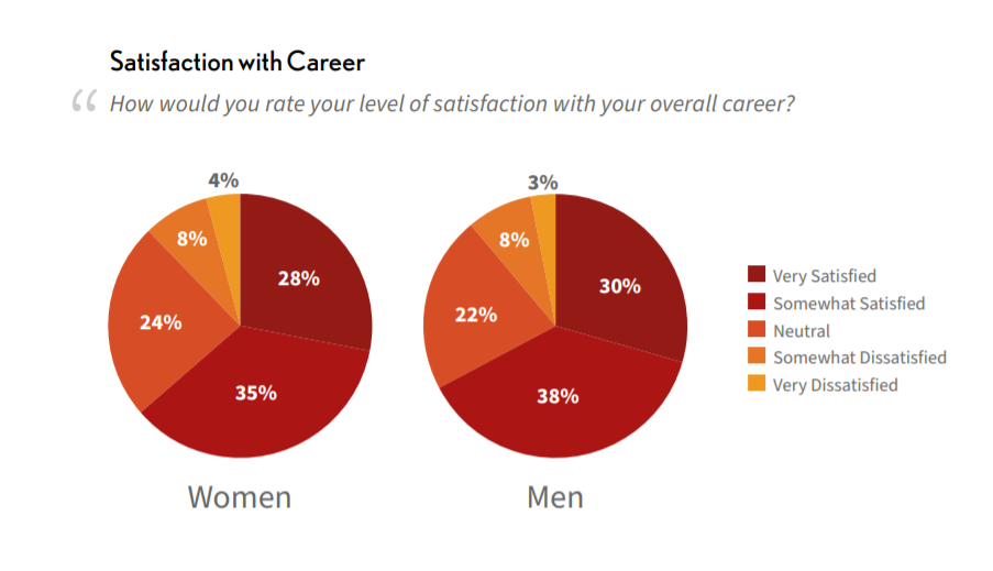 a chart showing the level of career satisfaction according to gender