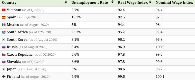a chart showing where averages wages are falling