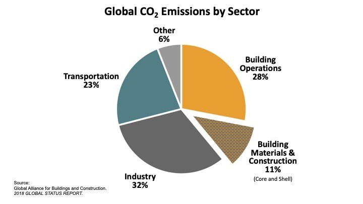 Global CO2 emissions by sector.