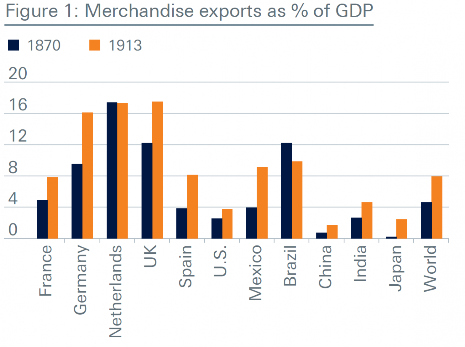 170105-merchandise exports percentage gdp 1870 1913 Source Deutsche Asset Management