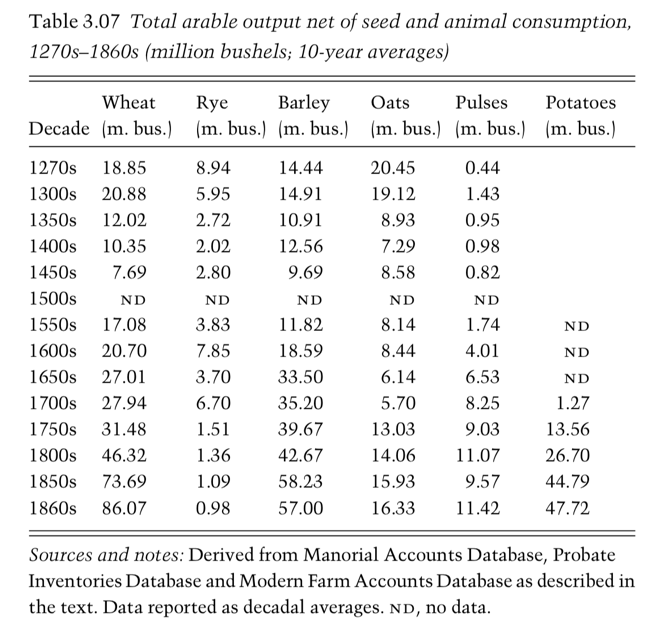 A table from Broadberry et al. (2015) showing estimates of historical arable output in England