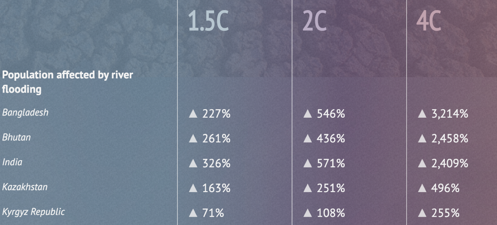 Higher emissions pathways could have hugely amplified effects for millions of people