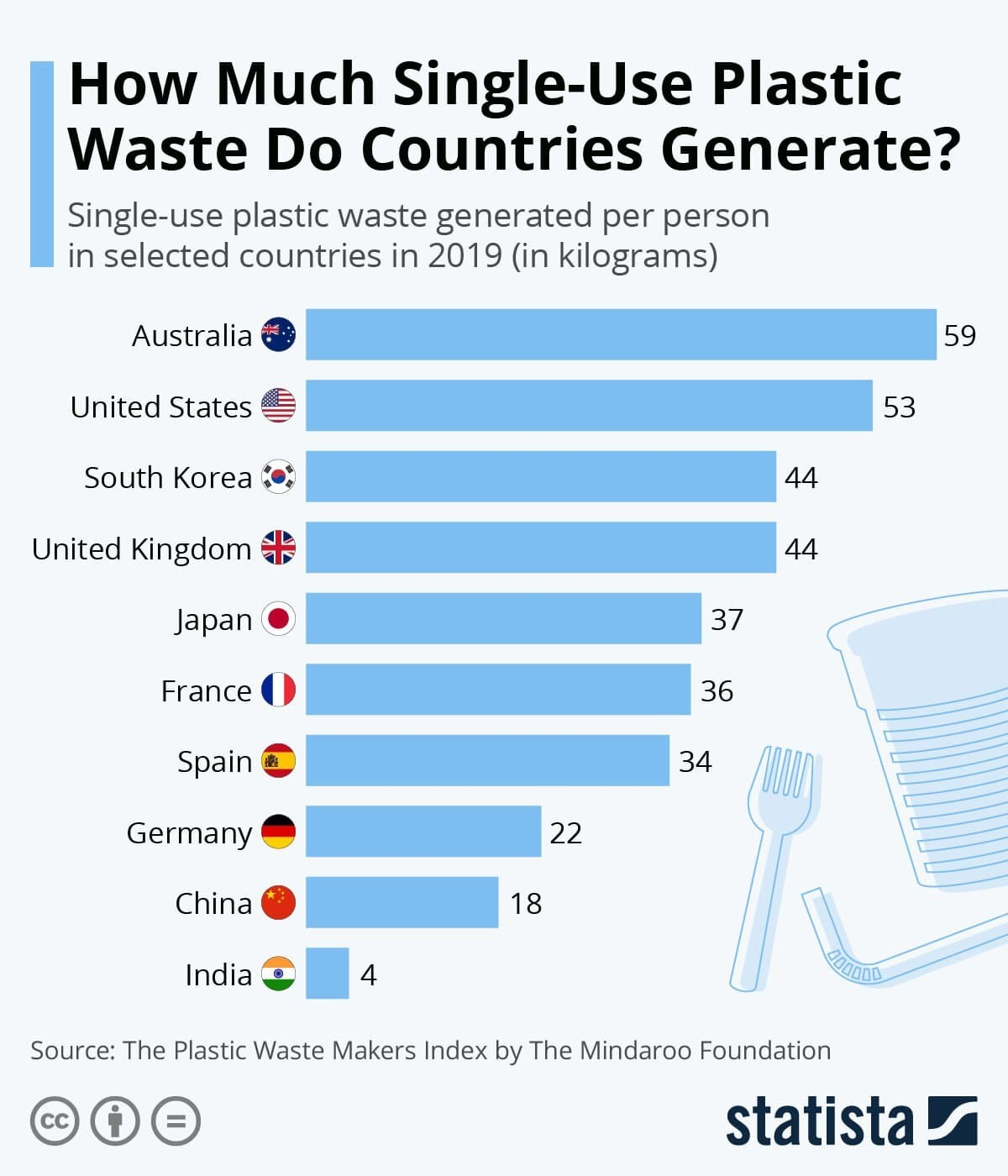 How Much Single-Use Plastic Waste Do Countries Generate?