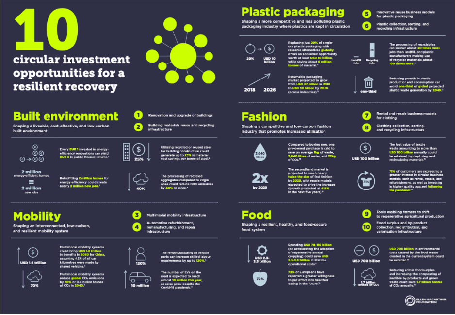 Circular economy sustainability resilient environment plastic packaging