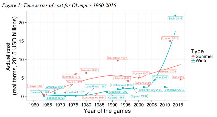 Time series of cost for Olympics 1960-2015