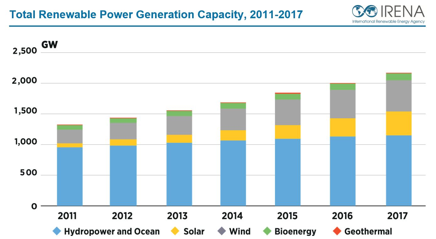 Global solar generation capacity has grown rapidly for seven years in a row.