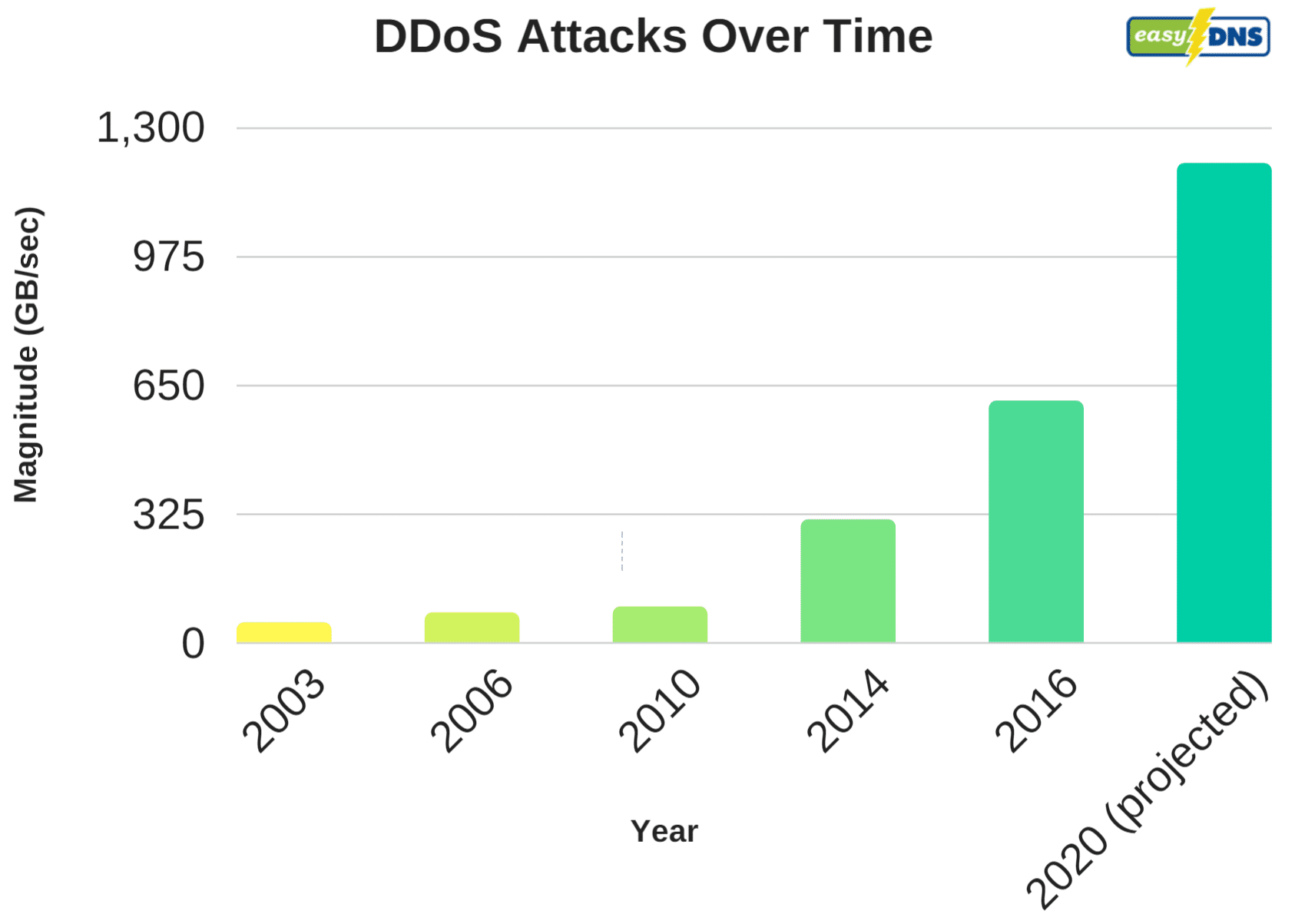 A chart showing how distributed denial of service (DDoS) attacks have grown over time.