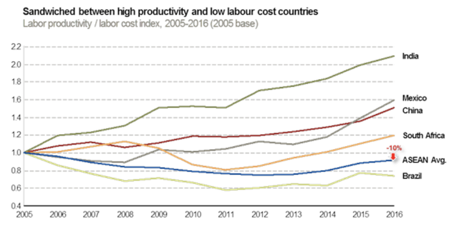 productivity and labor