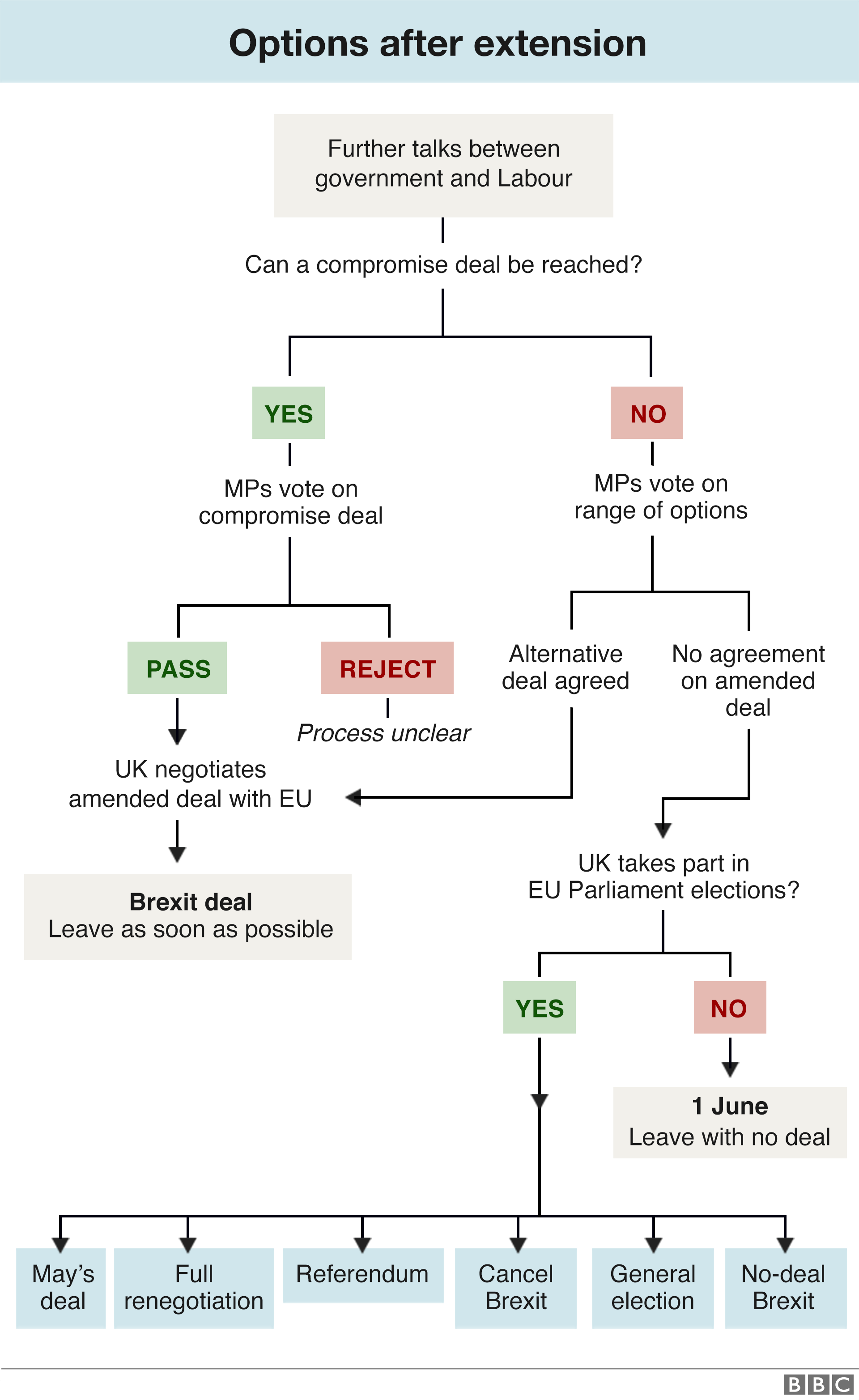 A flowchart showing Britain's options after extending the Brexit deadline to 31 October.