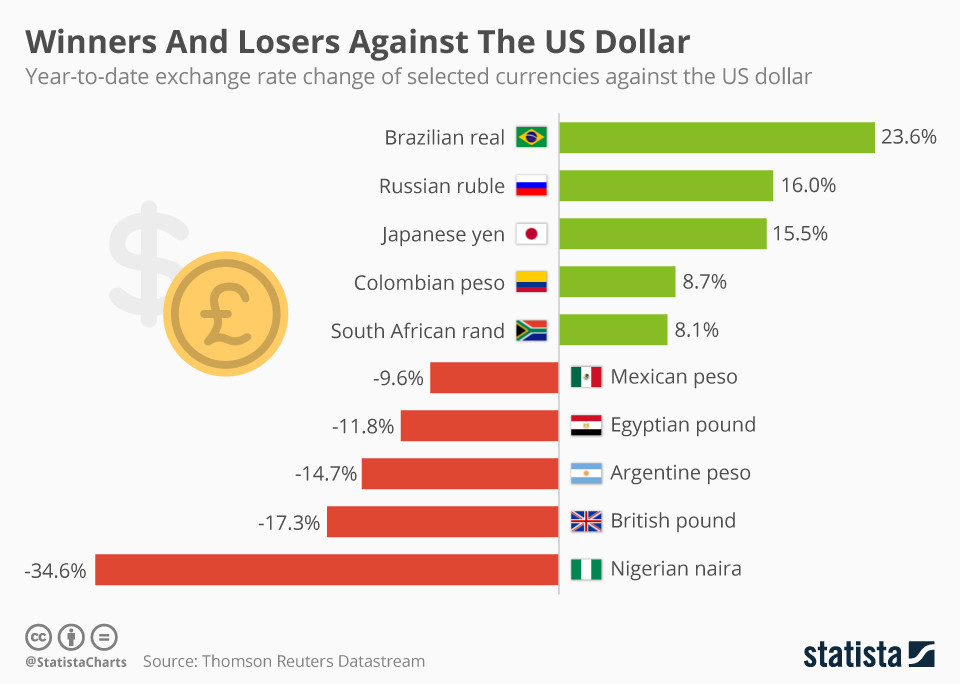 Forexpros es currencies usd brl