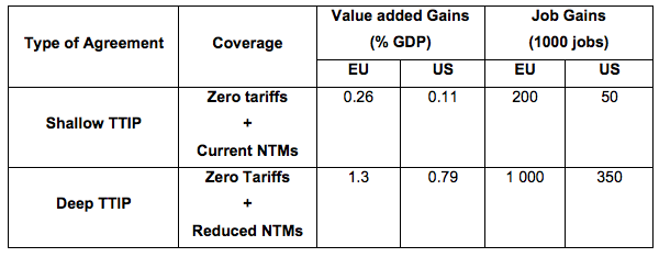 Table 1 Free trade between US and EU: Short-run effects