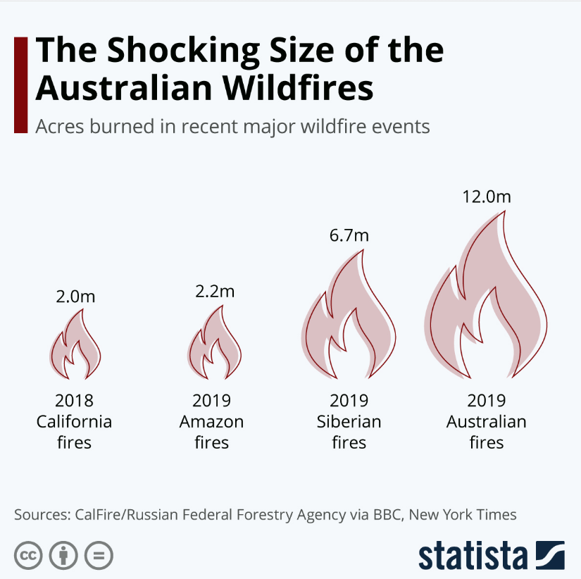 The size of the Australian Wildfire