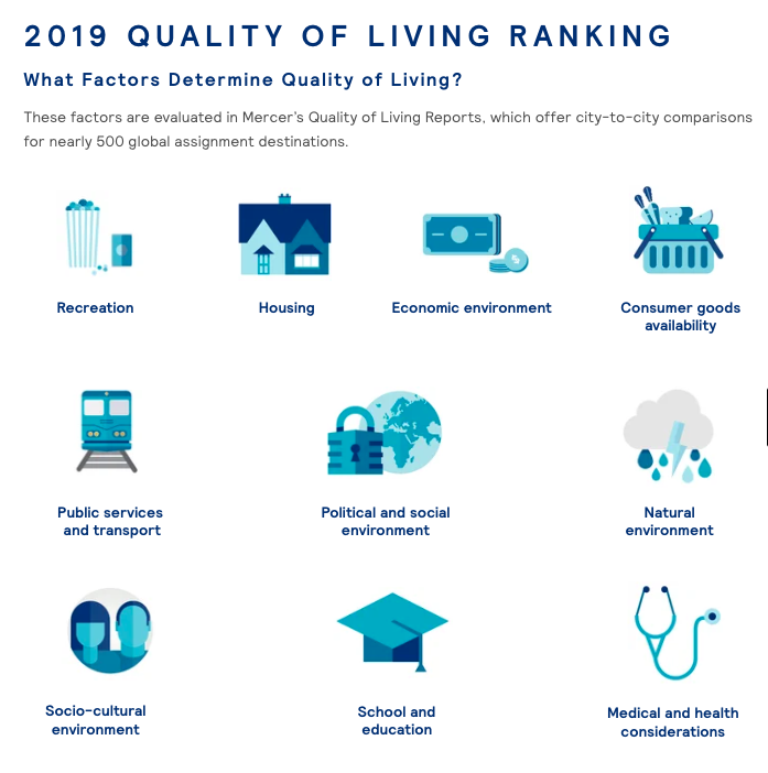 2019 Quality of Living Index