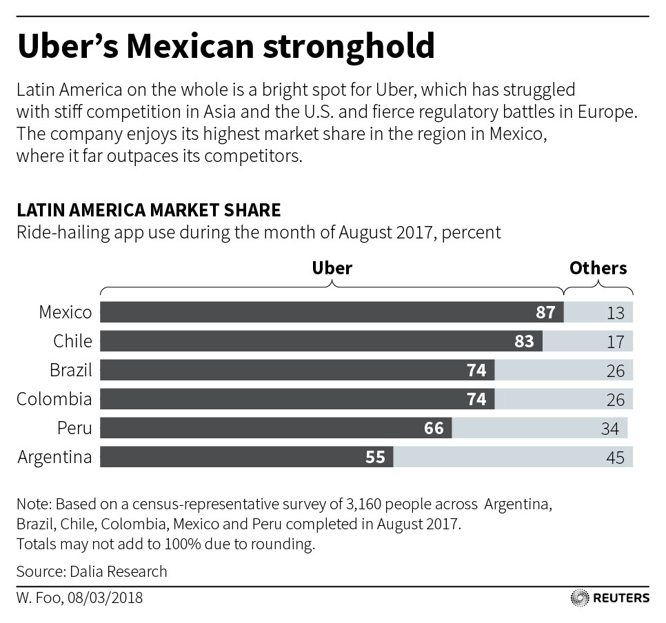 Uber's market share in Latin America.