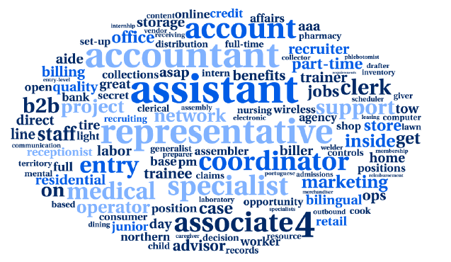 Word cloud of the words in job titles that are associated with a lower wage for a given occupation