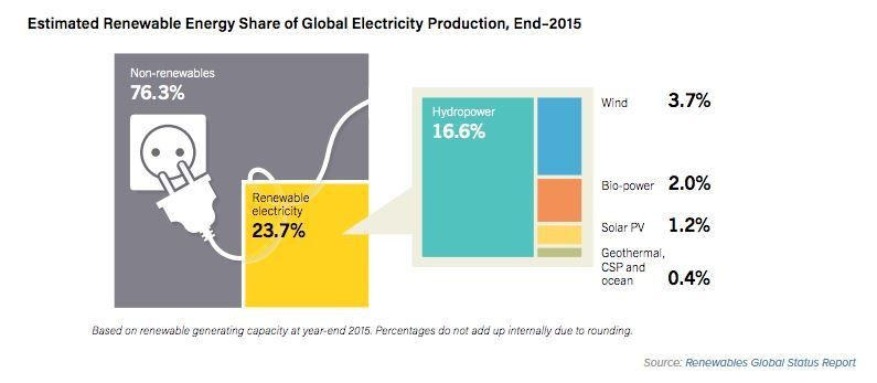 Estimated renewable energy share of global electricity production, end-2015