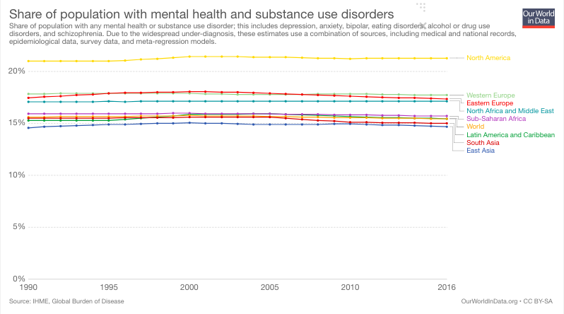 5 facts about global mental health | World Economic Forum