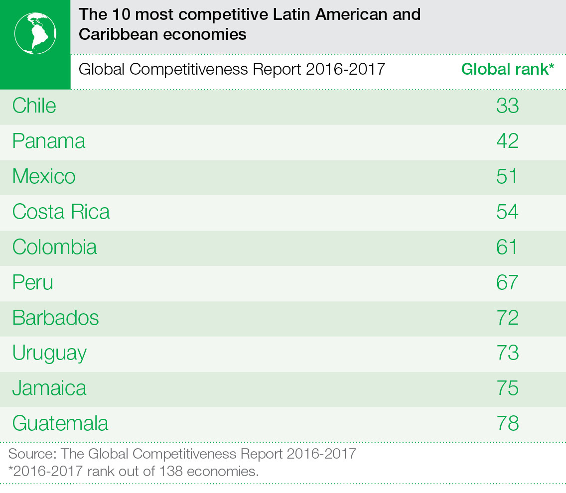 Panama is one of Latin America's most competitive economies