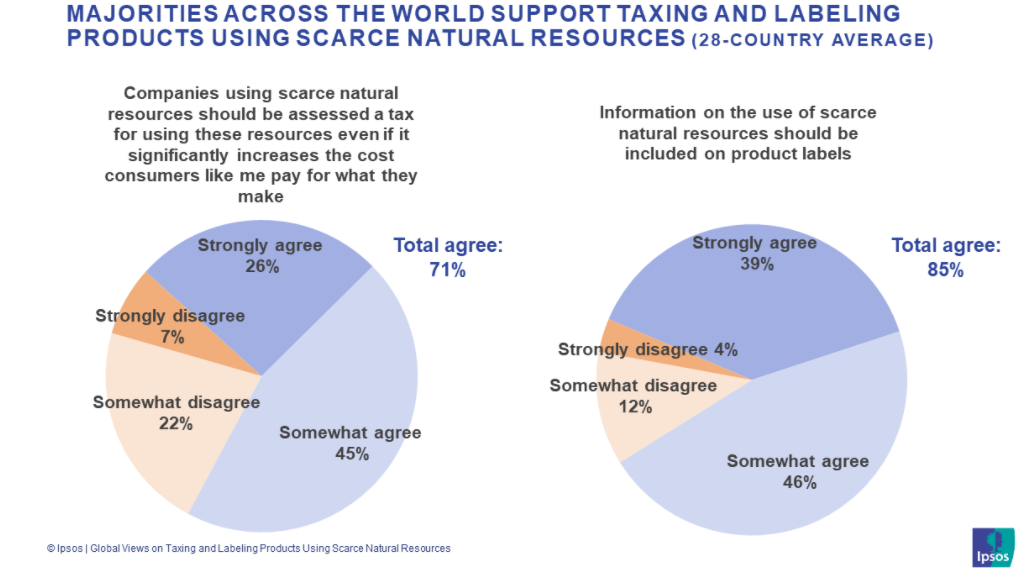 Majorities across the world support taxing and labelling products using scarce natural resources