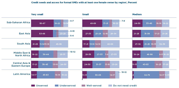Credit needs and access for formal SMEs with at least one female owner by region