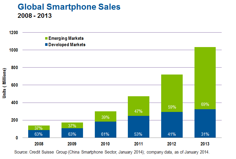 Global smartphone sales 2008-2013