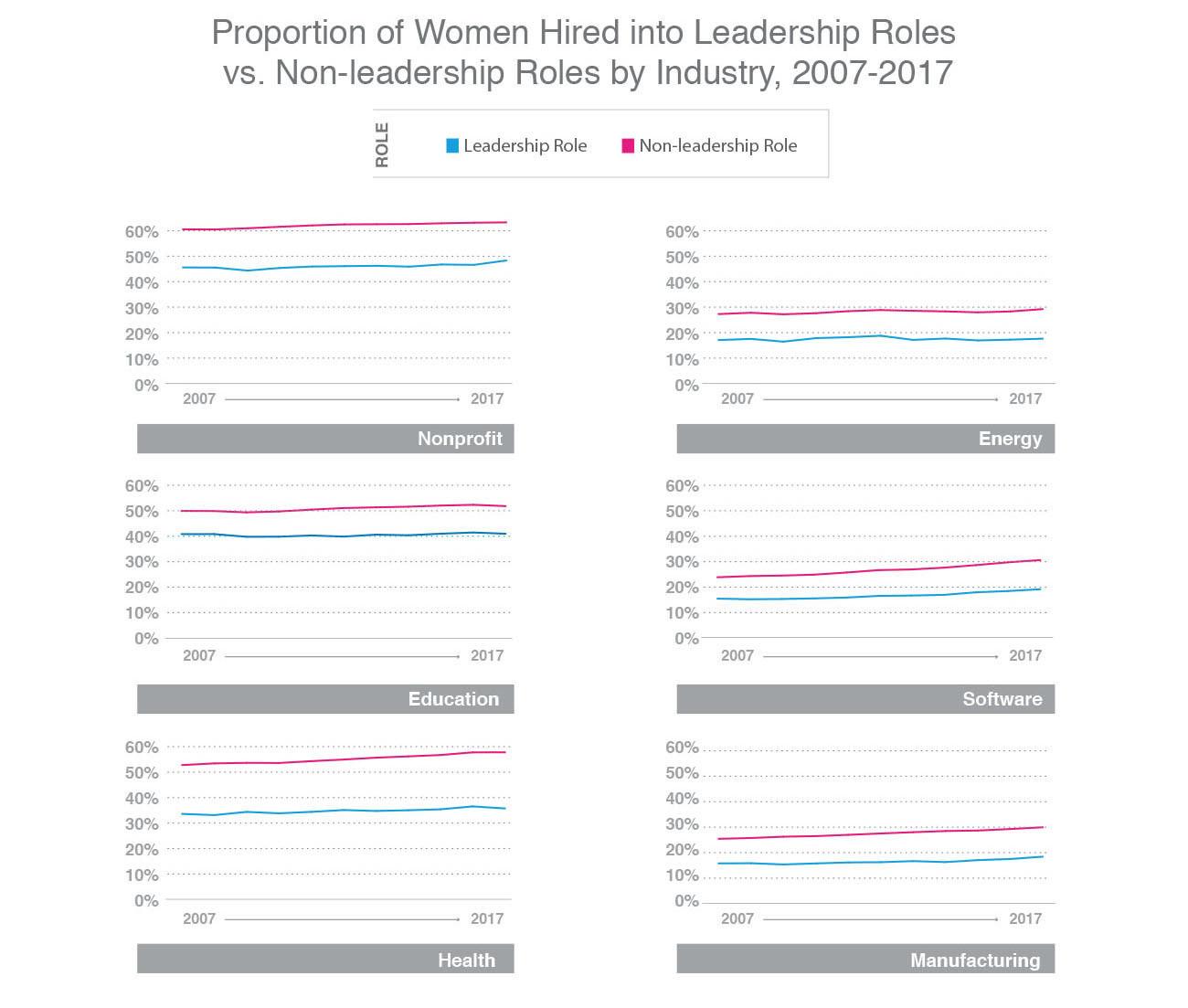 Female leadership is below 50% in each of the 12 industries studied