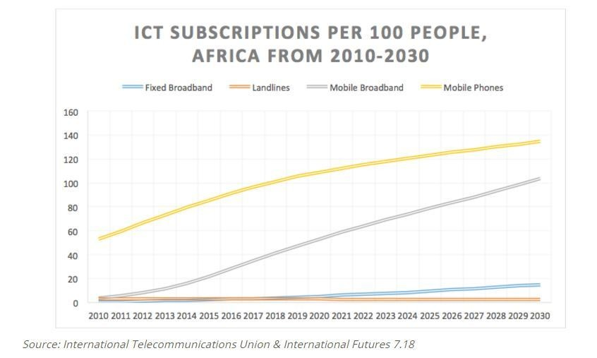 ICT subscriptions per 100 people, Africa from 2010-2030