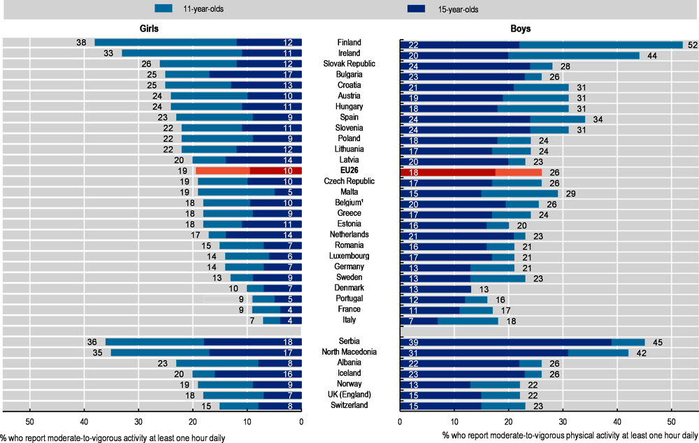 a chart showing the different levels of activity by country