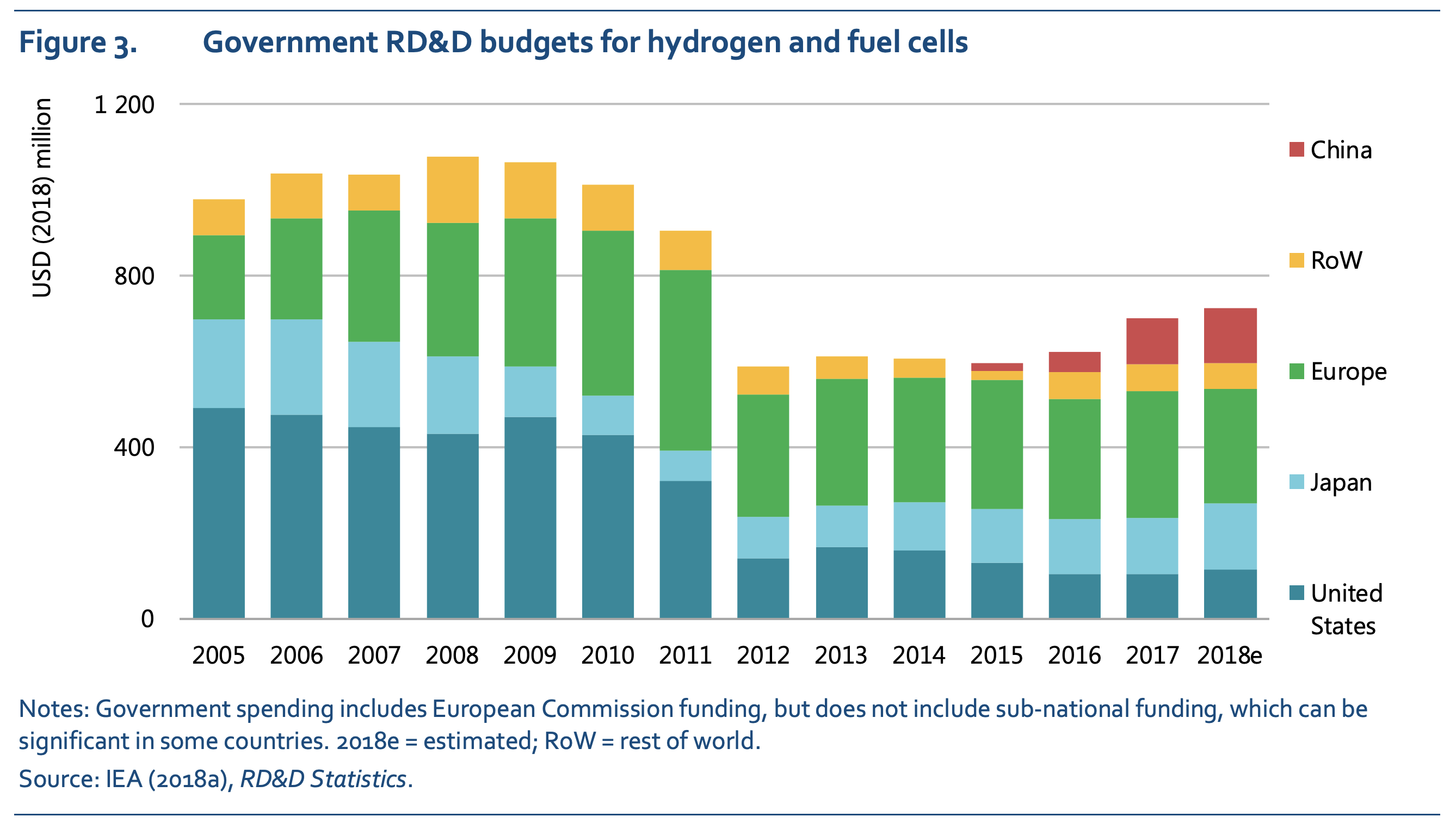 Global public investment in hydrogen R&D is on the rise again