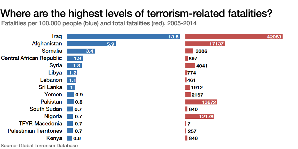 Terrorism Is On The Rise But There S A Bigger Threat We