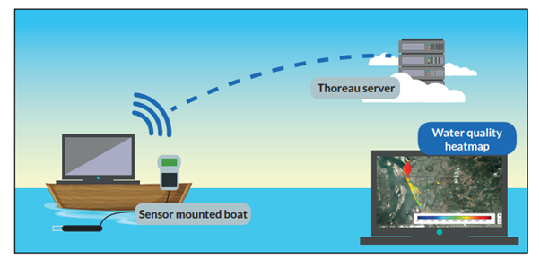 Pictorial representation of a non-stationary, real-time sensor system with cloud based data storage and digital dissemination capabilities