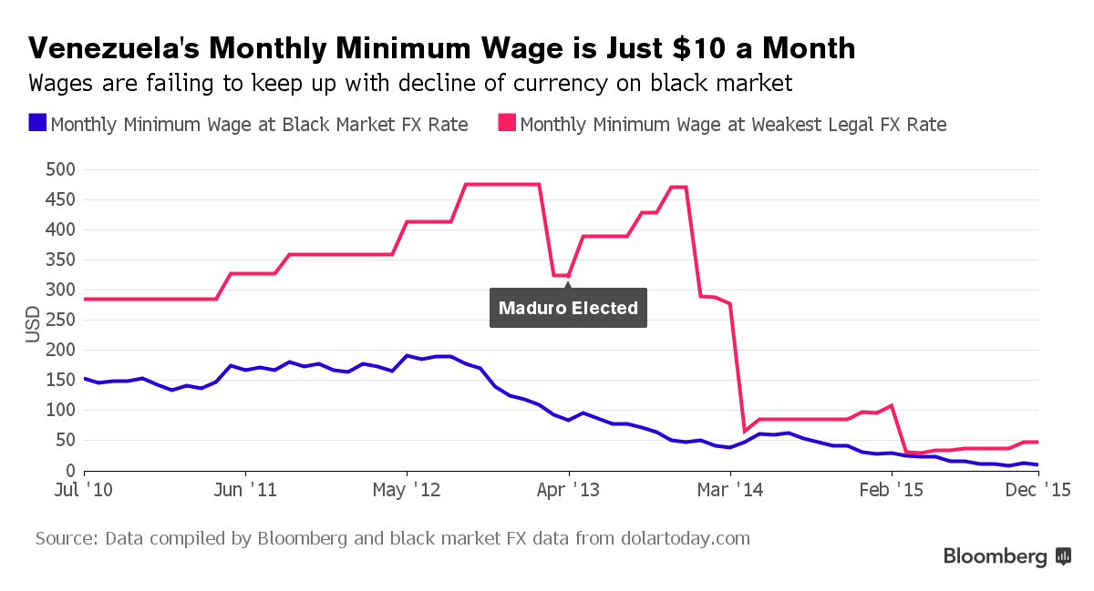 In Venezuela, wages are failing to keep up with the decline of currency on the black market