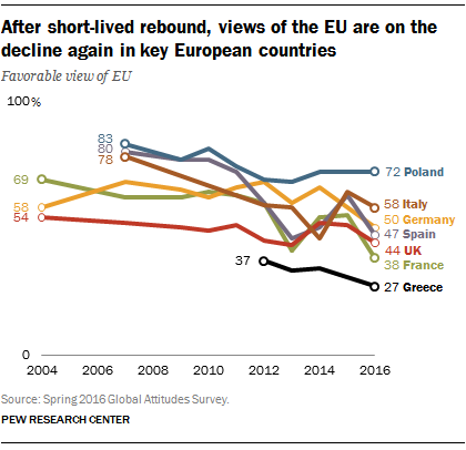 What Europeans think of the EU