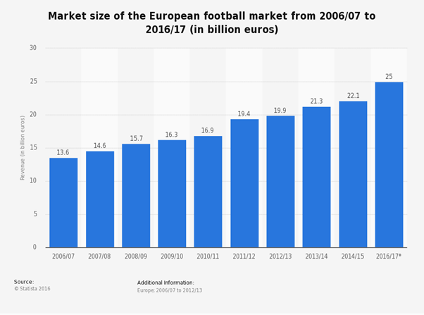 Market size of European football