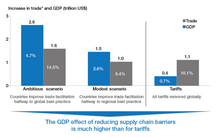 Reducing supply chain barriers has a larger effect than eliminating tariffs