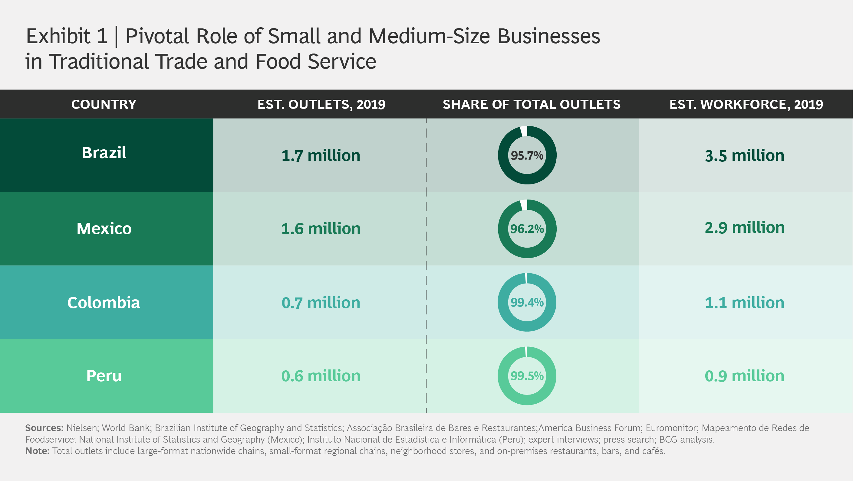 Pivotal Role of Small and Medium-Size Businesses in Traditional Trade and Food Service.