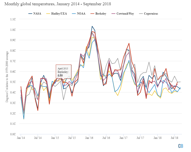 Monthly global mean surface temperatures fromNASA GISTemp, NOAA GlobalTemp, Hadley/UEA HadCRUT4, Berkeley Earth, Cowtan and Way and Copernicus/ECMWF. Anomalies plotted with respect to a 1979-2010 baseline