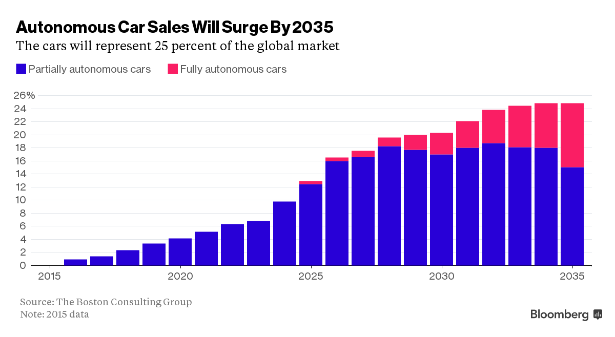 Autonomous Car Sales Will Surge By 2025